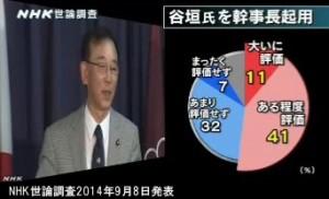 NHK世論調査2014年9月8日発表_谷垣幹事長起用を評価するか