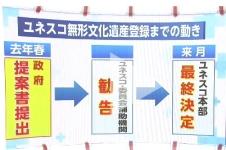 「和紙」、ユネスコ無形文化遺産の勧告なるか_登録までの流れ図