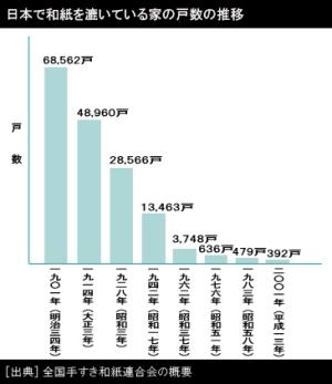 日本で和紙を漉いている家の戸数の推移