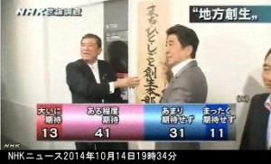 NHK世論調査2014年10月_「地方創生」をどう思うか_グラフ