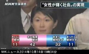 NHK世論調査2014年10月_「女性が輝く社会」の実現を期待するか_グラフ