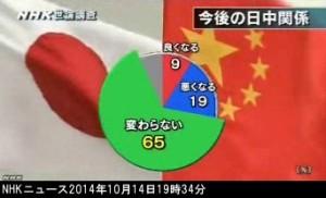 NHK世論調査2014年10月_今後の日中関係はどうなると思うか_グラフ
