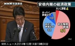 NHK世論調査2014年10月_安倍内閣の経済政策への評価_グラフ