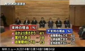 NHK世論調査2014年10月_安倍内閣内閣支持の理由_画像