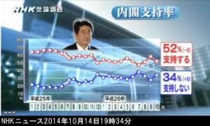 NHK世論調査2014年10月_安倍内閣内閣支持率グラフ_画像