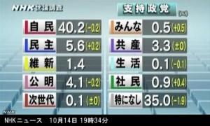 NHK世論調査2014年10月_政党支持率