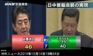 NHK世論調査2014年10月_日中首脳会談の実現は必要か_グラフ