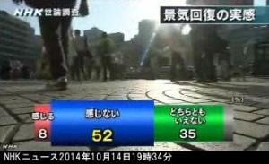 NHK世論調査2014年10月_景気回復の実感_グラフ