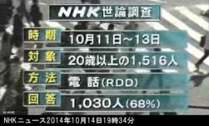 NHK世論調査2014年10月_RDD方式_画像